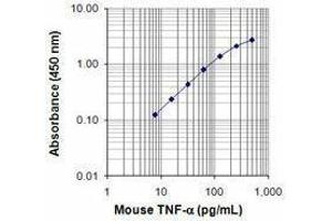 ELISA image for anti-Tumor Necrosis Factor antibody (TNF)  (Biotin) (ABIN2661299)