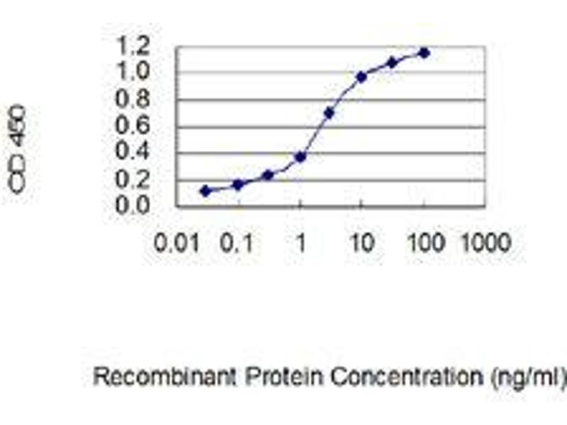 Image no. 1 for anti-C-Type Lectin-Like 1 (CLECL1) (AA 82-167) antibody (ABIN1989545)
