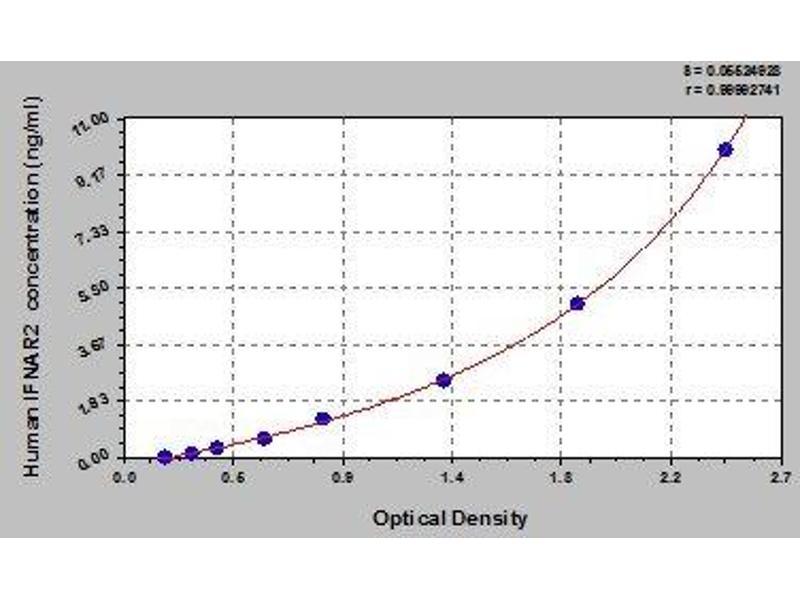 Interferon alpha/beta Receptor 2 (IFNAR2) ELISA Kit
