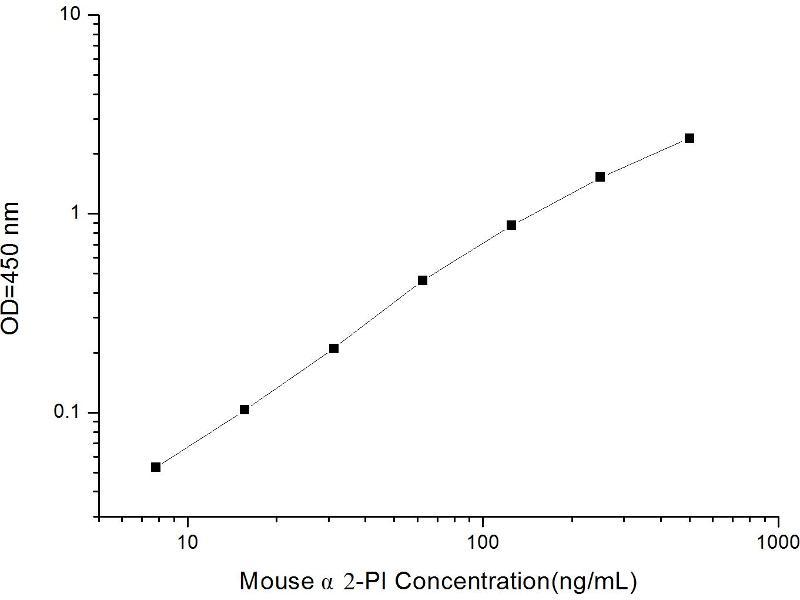 Alpha2-Plasmin Inhititor (alpha2-PI) ELISA Kit (2)