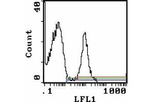 Flow Cytometry (FACS) image for anti-Lymphocyte Antigen 76 (Ly76) antibody (Biotin) (ABIN955146)