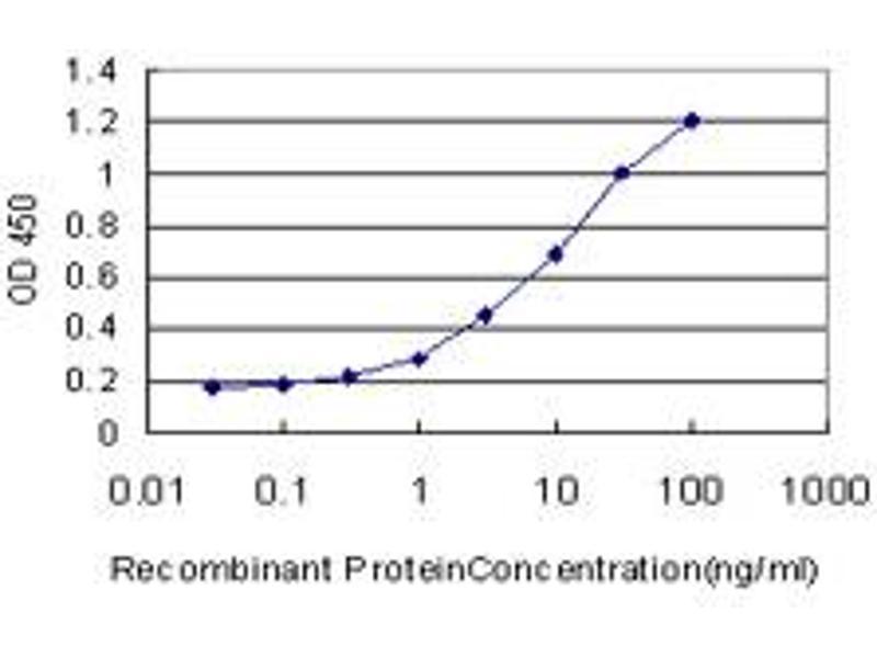 ELISA image for anti-Aldehyde Dehydrogenase 2 Family (Mitochondrial) (ALDH2) (AA 408-517), (partial) antibody (ABIN513240)