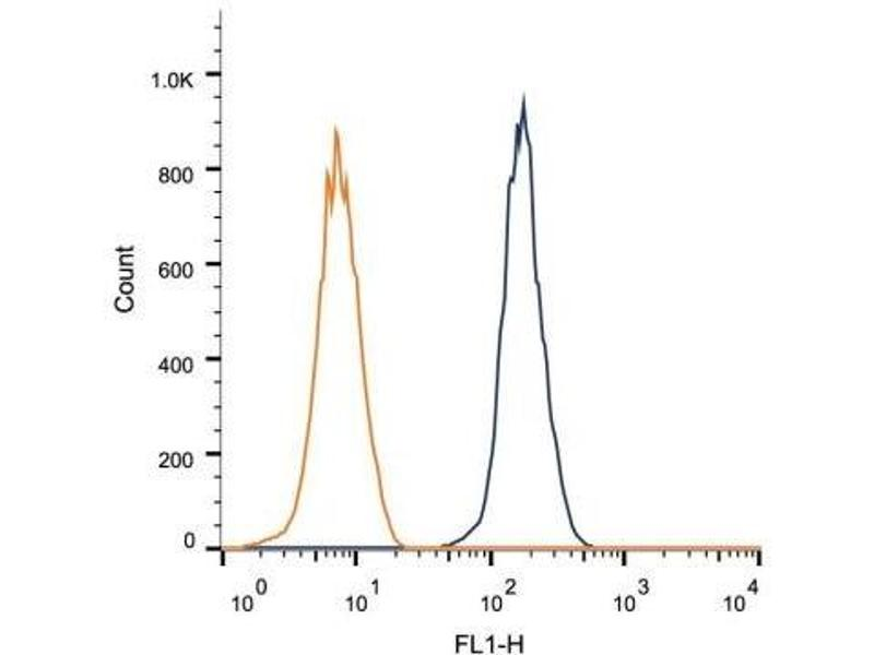 Flow Cytometry (FACS) image for anti-FGFR1 antibody (Fibroblast Growth Factor Receptor 1) (Isoform alpha) (ABIN269474)