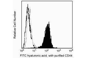Flow Cytometry (FACS) image for anti-CD44 (Pgp-1, H-CAM, Ly24) antibody (ABIN967622)