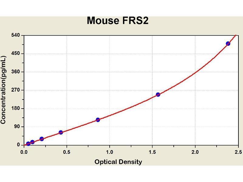 Fibroblast Growth Factor Receptor Substrate 2 (FRS2) ELISA Kit