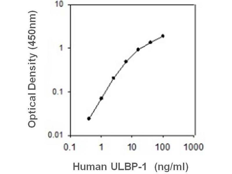 UL16 Binding Protein 1 (ULBP1) ELISA Kit