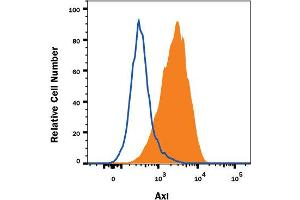 Flow Cytometry (FACS) image for anti-AXL Receptor tyrosine Kinase (AXL) (AA 33-440) antibody (ABIN5012837)