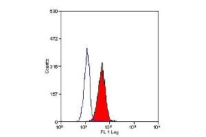 Flow Cytometry (FACS) image for anti-IGF1R antibody (Insulin-Like Growth Factor 1 Receptor) (Chain alpha) (ABIN111141)