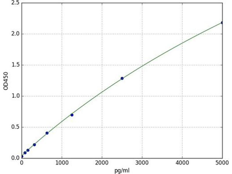 Endothelin Receptor Type A (EDNRA) ELISA Kit