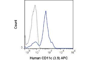 Image no. 1 for anti-Integrin, alpha X (Complement Component 3 Receptor 4 Subunit) (ITGAX) antibody (APC) (ABIN6961207)