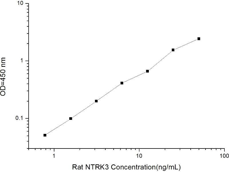 Neurotrophic tyrosine Kinase, Receptor, Type 3 (NTRK3) ELISA Kit