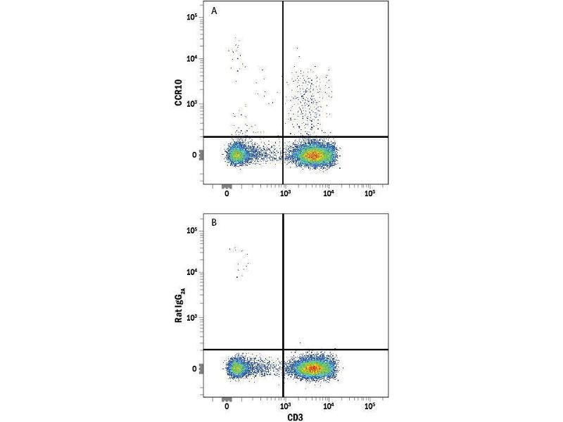 Flow Cytometry (FACS) image for anti-CCR10 抗体 (Chemokine (C-C Motif) Receptor 10) (AA 8-362) (Allophycocyanin) (ABIN4897784)