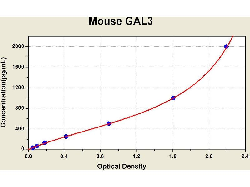 Lectin, Galactoside-Binding, Soluble, 3 (LGALS3) ELISA Kit