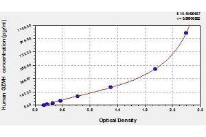Image no. 1 for Granzyme H (Cathepsin G-Like 2, Protein H-CCPX) (GZMH) ELISA Kit (ABIN857211)