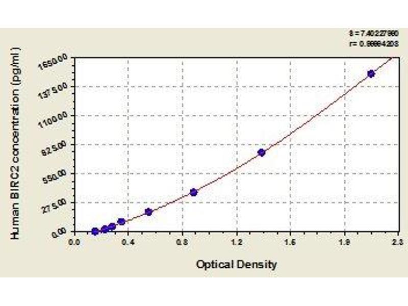 Baculoviral IAP Repeat Containing 2 (BIRC2) ELISA Kit