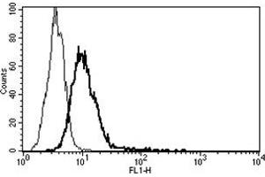 Flow Cytometry (FACS) image for anti-Interleukin-6 Receptor (IL6R) antibody (ABIN1105829)