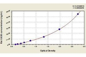 Image no. 1 for Growth Arrest-Specific 6 (GAS6) ELISA Kit (ABIN815270)