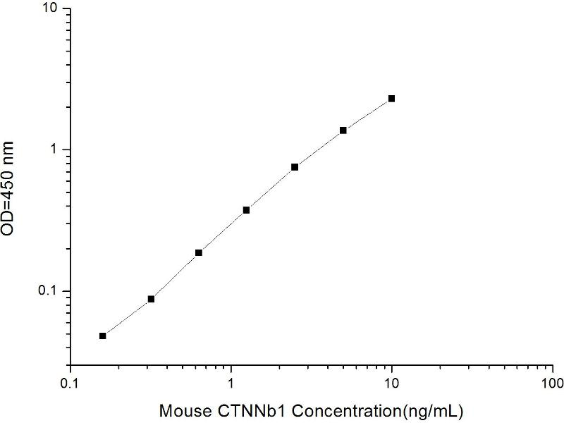 Catenin (Cadherin-Associated Protein), beta 1, 88kDa (CTNNB1) ELISA Kit (2)