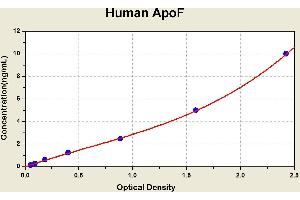 Image no. 2 for Apolipoprotein F (APOF) ELISA Kit (ABIN1113538)