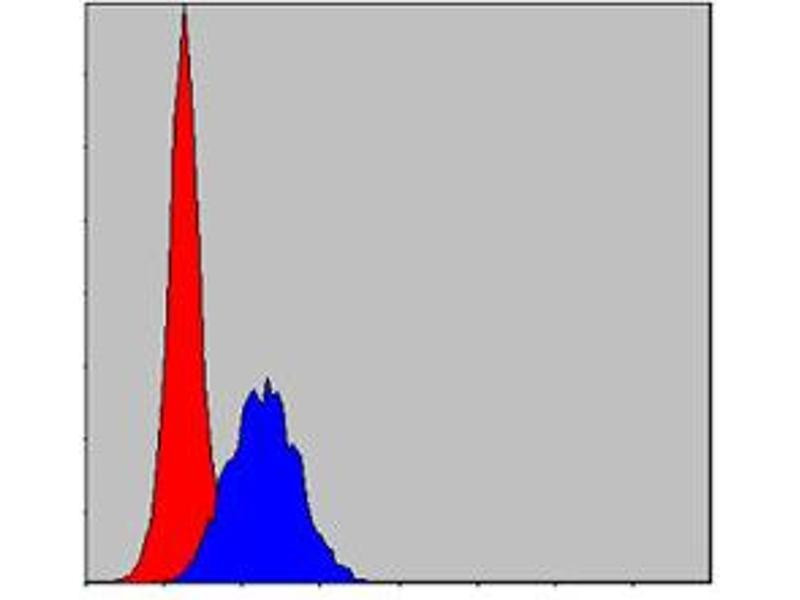 Flow Cytometry (FACS) image for anti-Cas-Br-M (Murine) Ecotropic Retroviral Transforming Sequence (CBL) antibody (ABIN1105707)