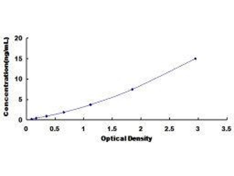 Heat Shock 60kDa Protein 1 (Chaperonin) (HSPD1) ELISA Kit