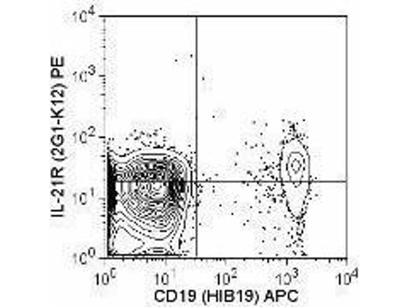 Flow Cytometry (FACS) image for anti-Interleukin 21 Receptor (IL21R) antibody (PE) (ABIN2663416)