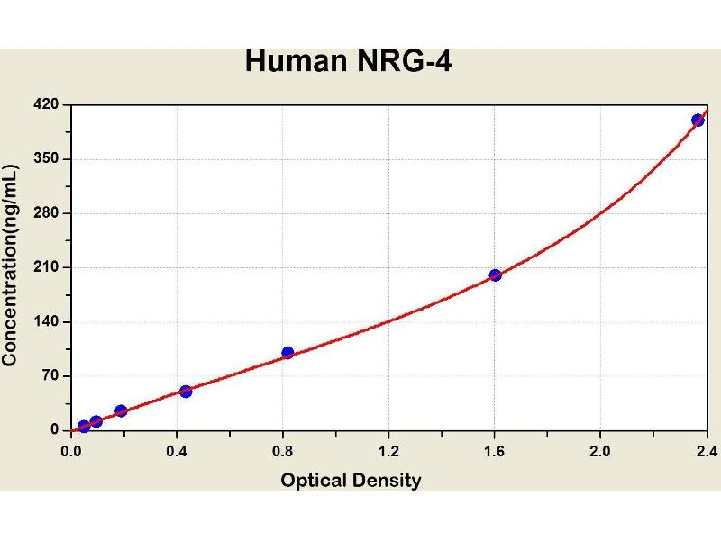 Neuregulin 4 (NRG4) ELISA Kit