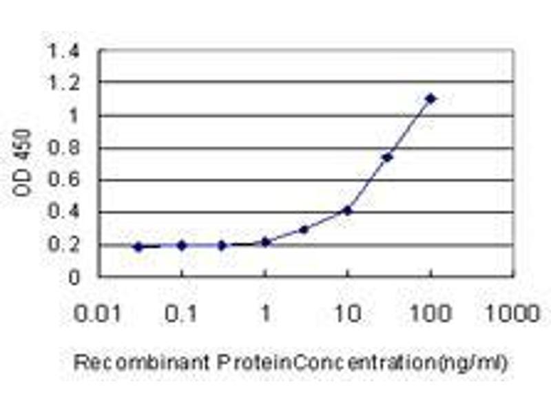 ELISA image for anti-PTK7 Protein tyrosine Kinase 7 (PTK7) (AA 36-146) antibody (ABIN393799)
