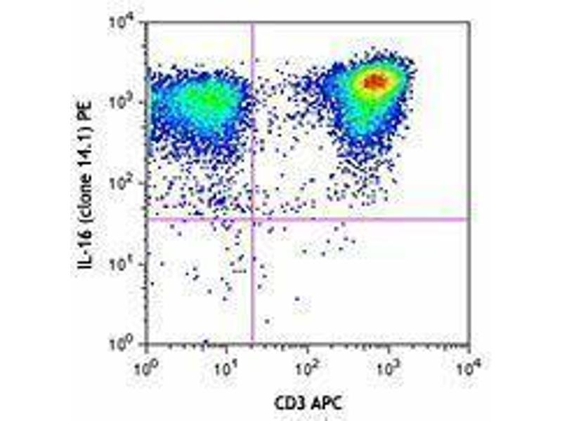 Flow Cytometry (FACS) image for anti-Interleukin 16 (IL16) (AA 615-630) antibody (PE) (ABIN2662757)
