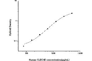 Image no. 1 for C-Type Lectin Domain Family 4, Member E (CLEC4E) ELISA Kit (ABIN6962135)