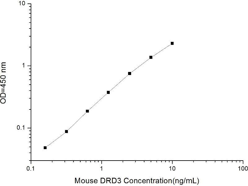 Dopamine Receptor D3 (DRD3) ELISA Kit