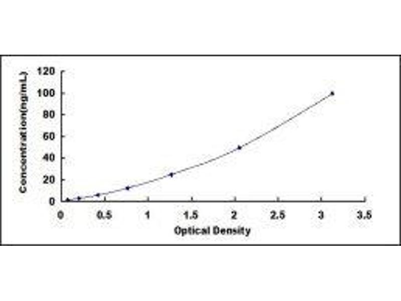 Alpha2-Plasmin Inhititor (alpha2-PI) ELISA Kit