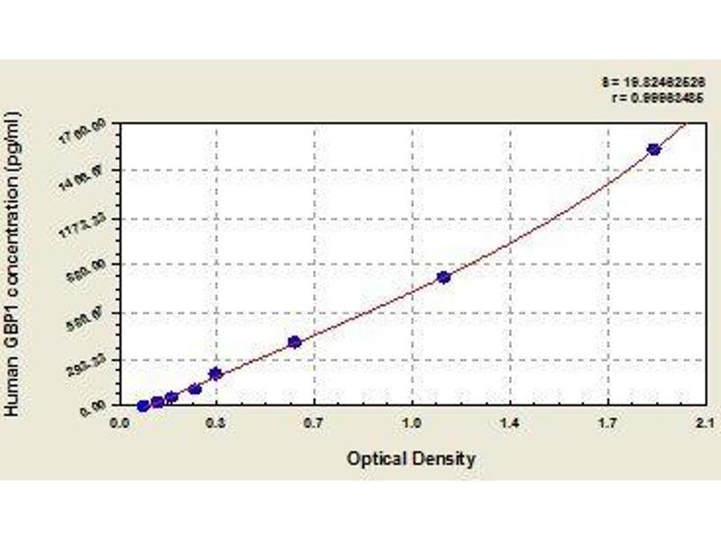 Guanylate Binding Protein 1, Interferon-Inducible (GBP1) ELISA Kit