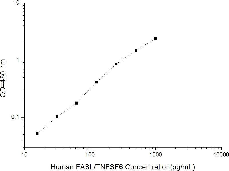 Fas Ligand (TNF Superfamily, Member 6) (FASL) ELISA Kit (2)