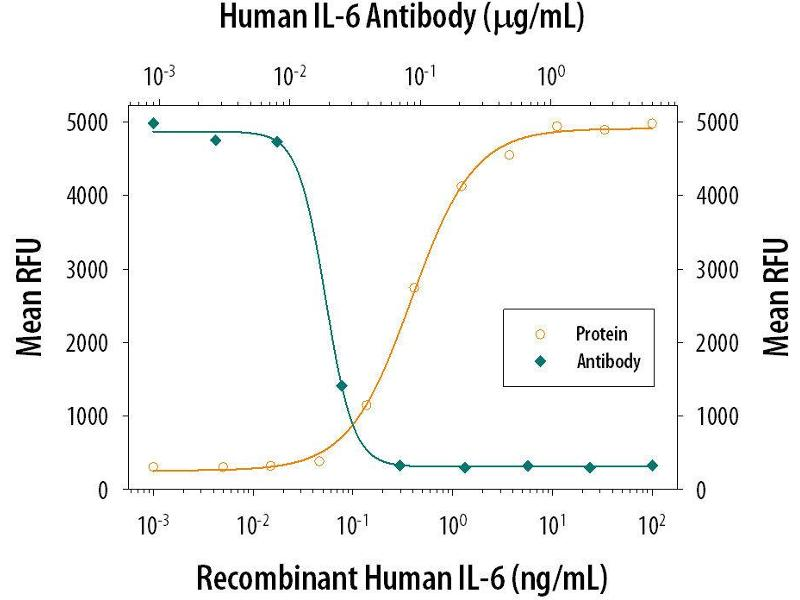 Neutralization (Neut) image for anti-Interleukin 6 (IL6) (AA 30-212) antibody (ABIN4900155)