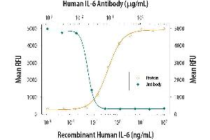 Neutralization (Neut) image for anti-Interleukin 6 (IL6) (AA 30-212) antibody (ABIN4900155)
