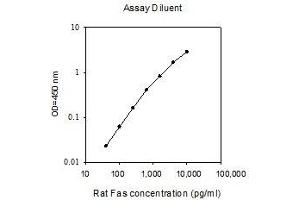 Image no. 1 for Fas (TNF Receptor Superfamily, Member 6) (FAS) ELISA Kit (ABIN2702995)