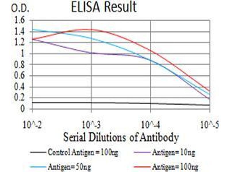 ELISA image for anti-Lysine (K)-Specific Demethylase 1A (KDM1A) (AA 55-263) antibody (ABIN5542574)