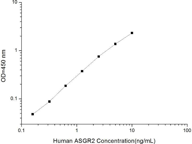 Asialoglycoprotein Receptor 2 (ASGR2) ELISA Kit (2)