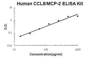 Image no. 1 for Chemokine (C-C Motif) Ligand 8 (CCL8) ELISA Kit (ABIN1672741)
