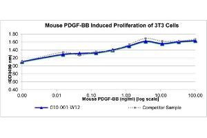 Image no. 1 for Platelet-Derived Growth Factor beta Polypeptide (PDGFB) protein (ABIN6700407)