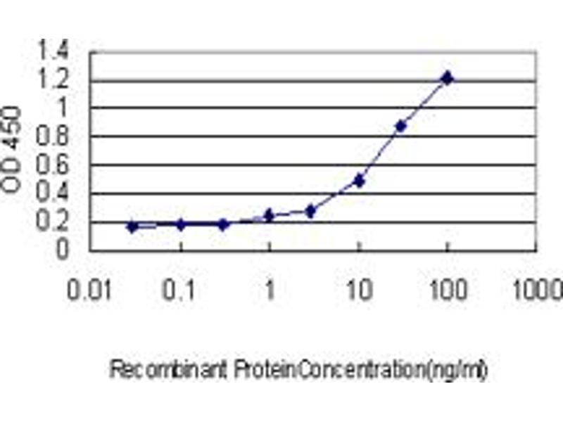 ELISA image for anti-ILF2 antibody (Interleukin Enhancer Binding Factor 2, 45kDa) (AA 151-250) (ABIN561481)