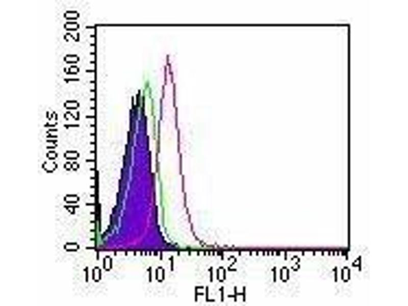 Flow Cytometry (FACS) image for anti-Toll-Like Receptor 5 (TLR5) antibody (FITC) (ABIN268286)