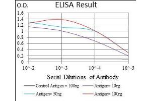 ELISA image for anti-IL3RA antibody (Interleukin 3 Receptor, alpha (Low Affinity)) (AA 200-305) (ABIN1724855)