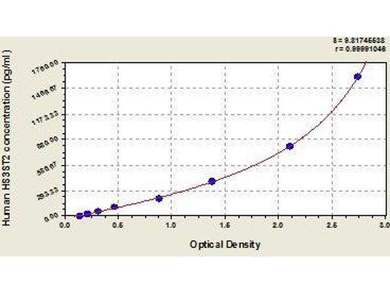 Heparan Sulfate 3-O-Sulfotransferase 2 (HS3ST2) ELISA Kit