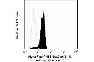 Flow Cytometry (FACS) image for anti-Signal Transducer and Activator of Transcription 6, Interleukin-4 Induced (STAT6) (pTyr641) antibody (Alexa Fluor 488) (ABIN1177232)