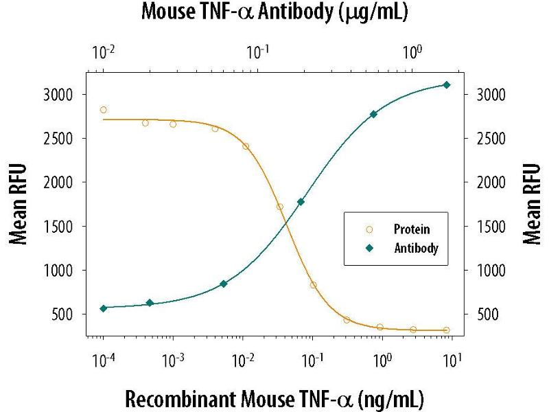 Neutralization (Neut) image for anti-Tumor Necrosis Factor antibody (TNF) (AA 80-235) (ABIN4900489)