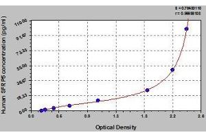 Image no. 1 for Secreted Frizzled-Related Protein 5 (SFRP5) ELISA Kit (ABIN457072)