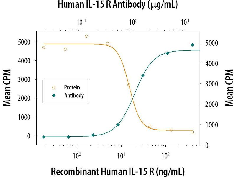 Neutralization (Neut) image for anti-Interleukin 15 Receptor, alpha (IL15RA) (AA 31-172) antibody (ABIN4900622)