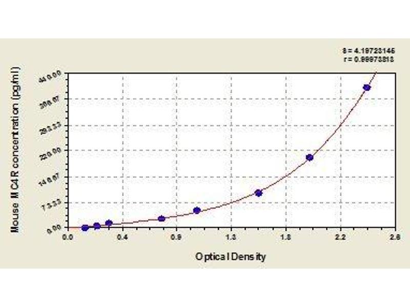 Melanocortin 4 Receptor (MC4R) ELISA Kit